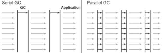 Figure 4: Difference between the Serial GC and Parallel GC.