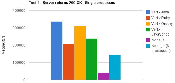 vertx_nodejs_performance_comparison_200_ok.png
