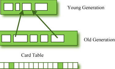Figure 2: Card Table Structure.