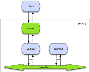 vertx_architecture.png