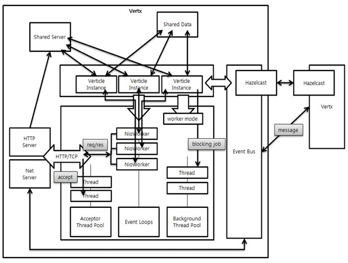 vertx-architecture-diagram.png
