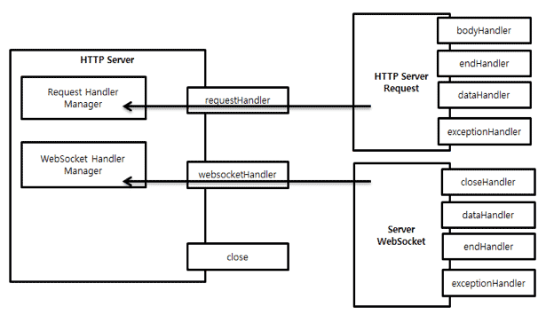 vertx-event-and-handler-of-http-server.png