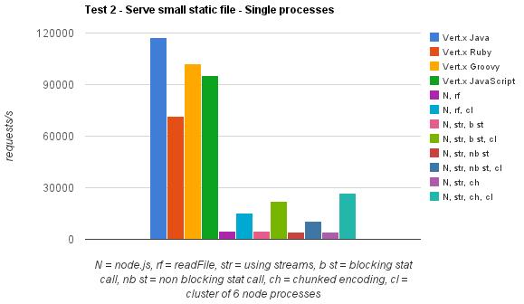 vertx_nodejs_performance_comparison_72_byte_response.png